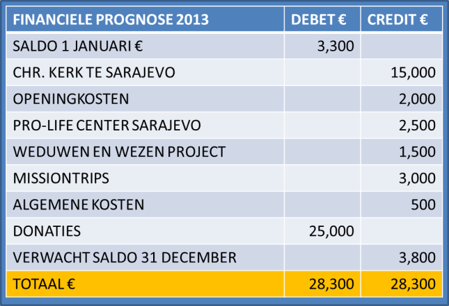HTN nl financials