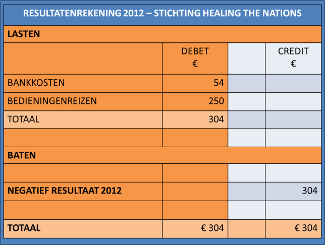 RESULTATENREKENING 2012