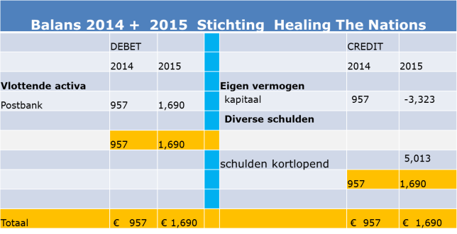 HTN 2014 - 2015 BALANS