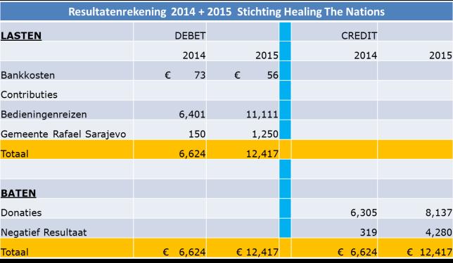 HTN 2014 - 2015 RESULTATENREKENING